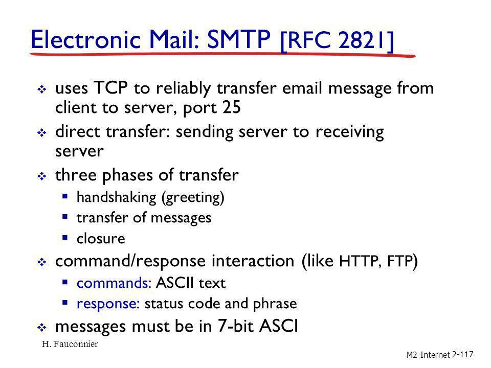 Electronic Mail: SMTP [RFC 2821]